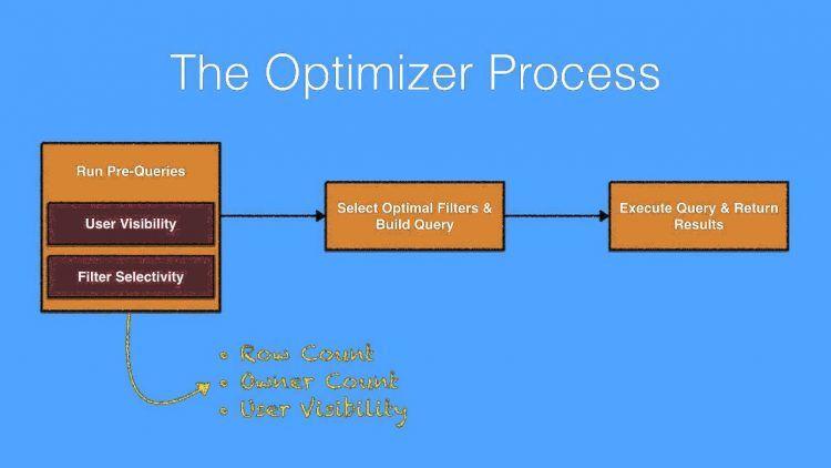 29. SOQL Performance Series: Part 1 – Multi-Tenancy and the Query Optimizer
