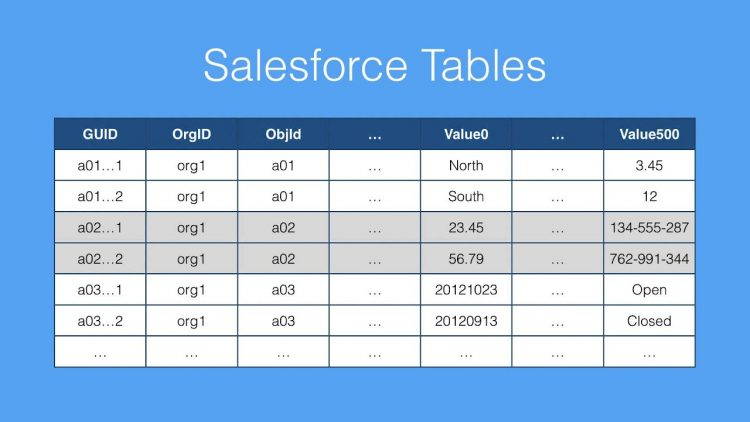 30.  SOQL Performance Series Part 2 – How Indexing in Salesforce Works