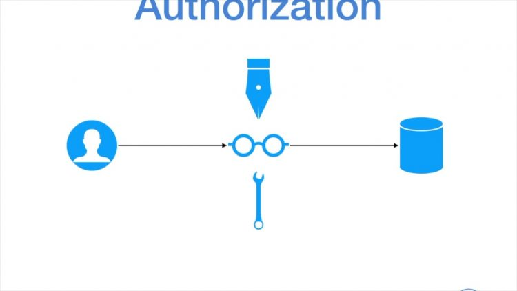 46. Identity & Access Series Episode 1 –  Authentication vs Authorization