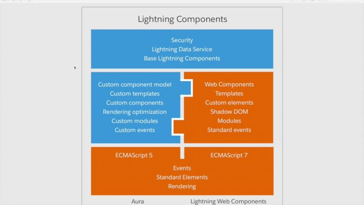 48. Lightning Web Components Series Intro